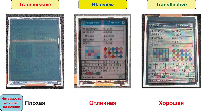 Сравнение разных типов TFT-LCD при наибольшей солнечной освещенности (100 000 люкс)