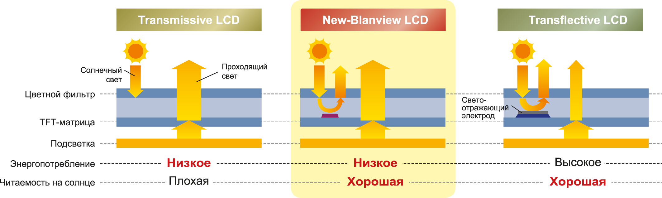 New-Blanview LCD
