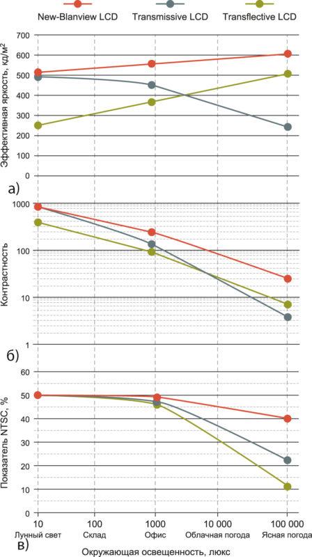 Сравнение оптических показателей разных типов матриц в зависимости от окружающей освещенности (на примере дисплея 4,3″ WVGA)