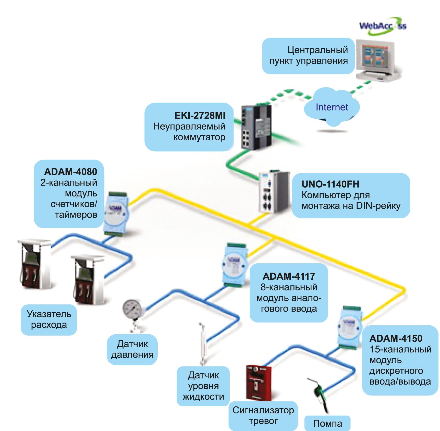 Решения Advantech для нефтегазовой отрасли