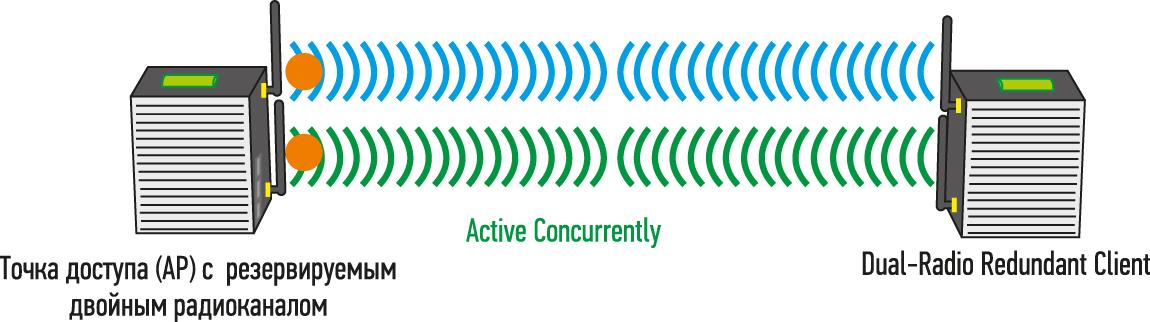 Active concurrent dual-radio