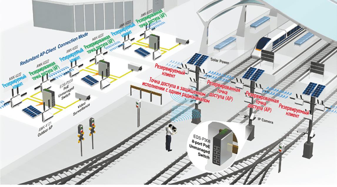 Пример построения беспроводной сети железнодорожной станции на оборудовании Moxa