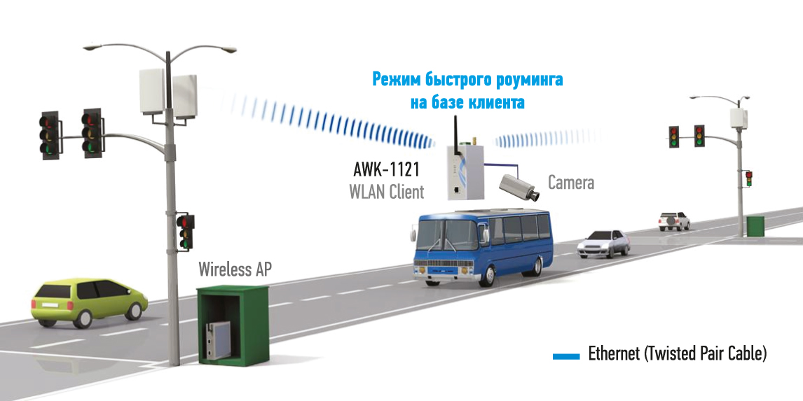 построения беспроводной сети и видеонаблюдения в общественном транспорте в режиме быстрого роуминга