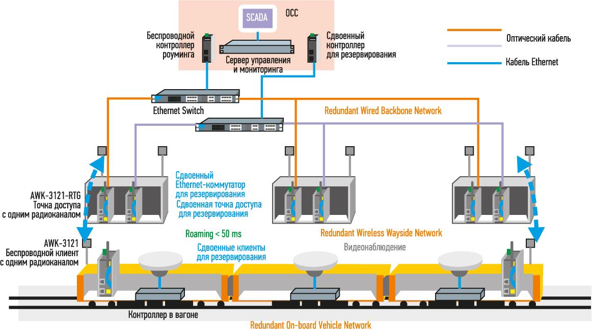 построения беспроводной сети состава метро с использованием режима быстрого роуминга