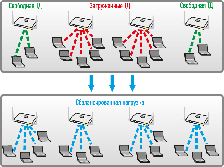 использования режима Load balancing в беспроводной сети