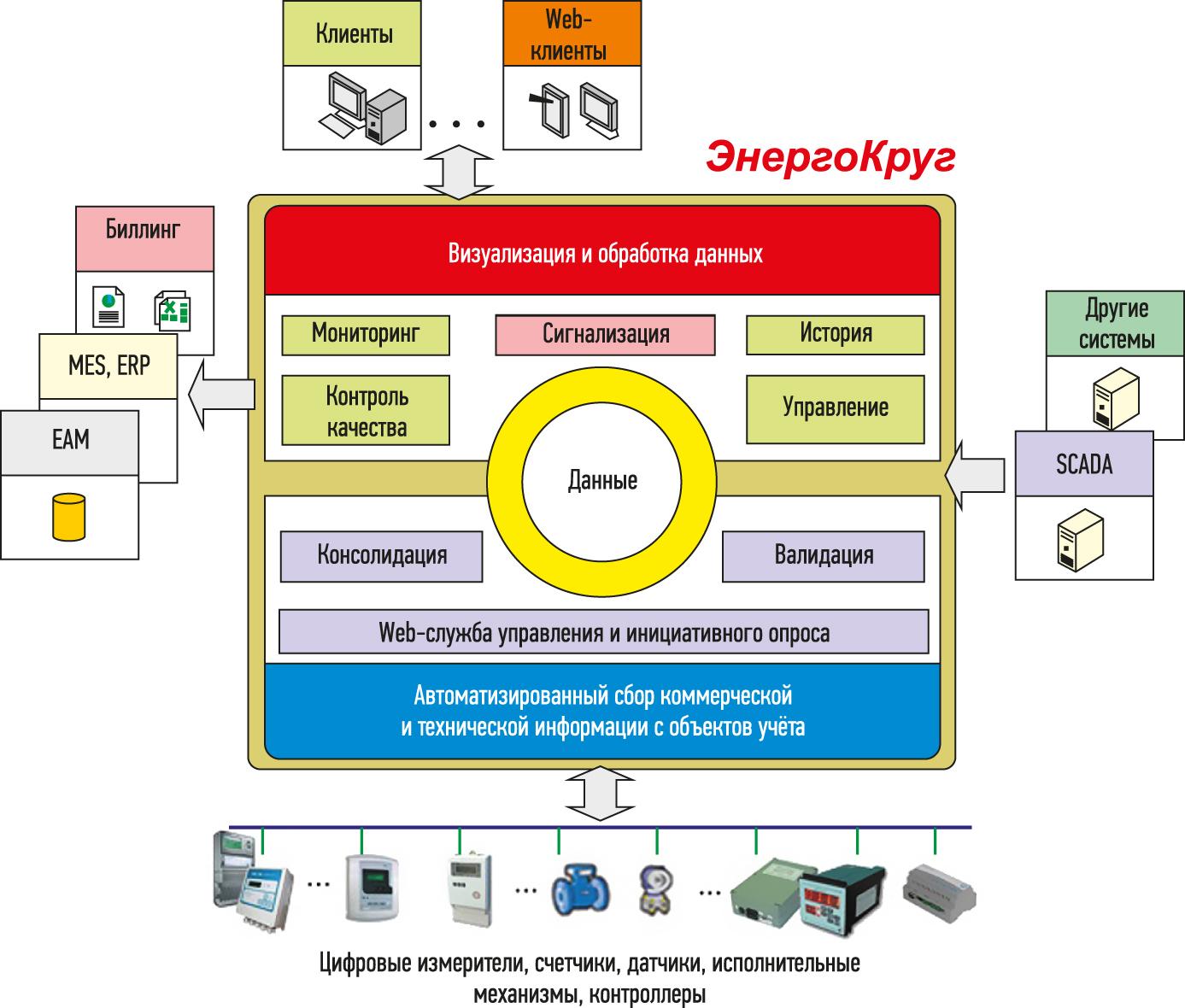 Обобщенная структура ИВК «ЭнергоКруг»
