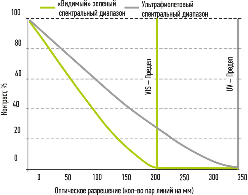 Рис. 4. График зависимости оптического разрешения для видимого «зеленого» и ультрафиолетового спектрального диапазона