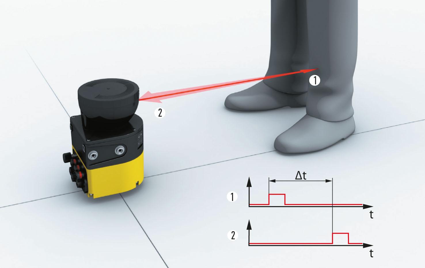 Рис. 2. Принцип функционирования лазерного сканера безопасности семейства microScan3 Core