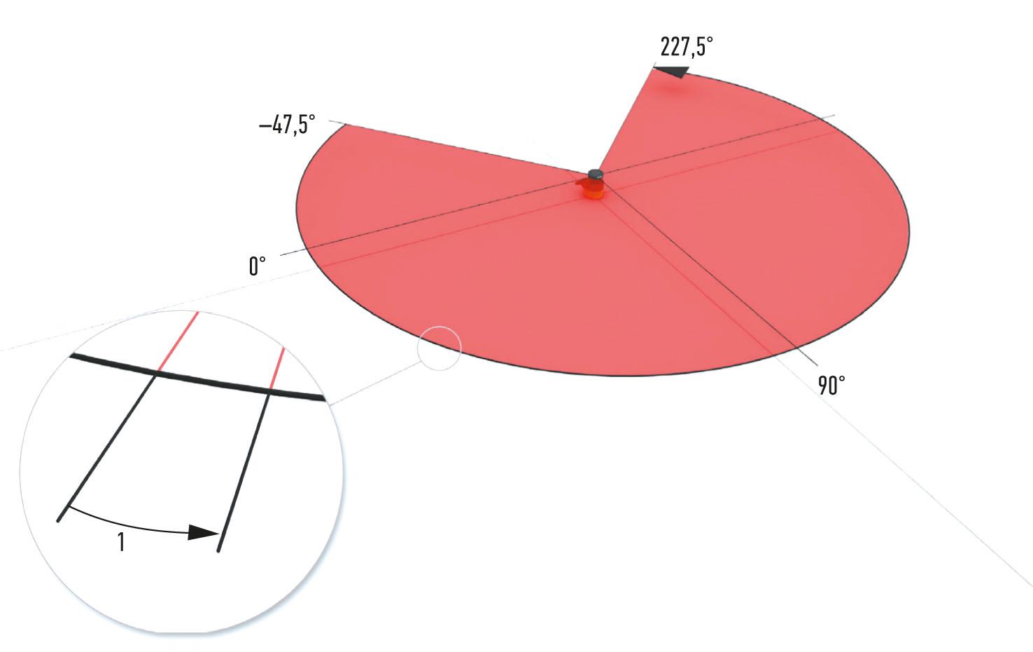Рис. 3. Область сканирования лазерными импульсами microScan3 Core