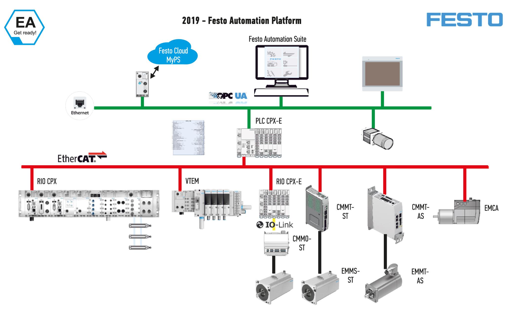 Современная платформа автоматизации Festo