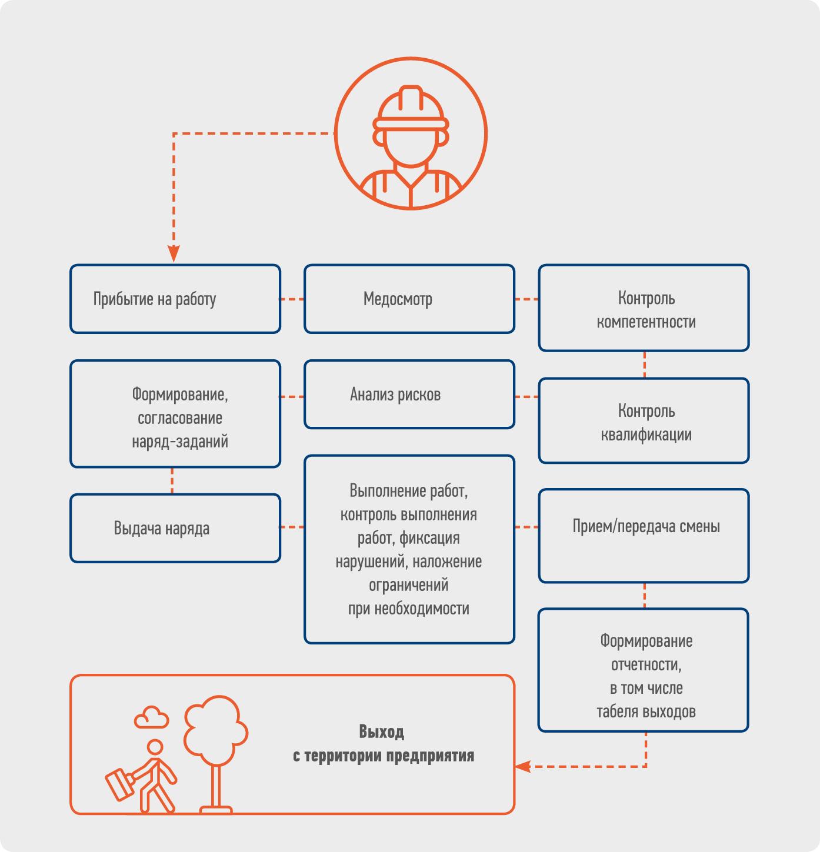 Схема работы системы VG Safety
