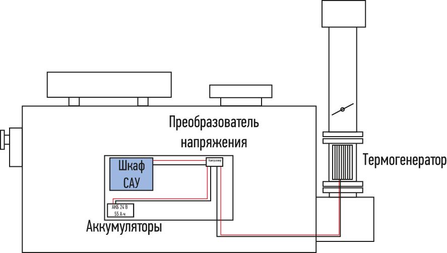 Структурная схема подогревателя с термогенератором