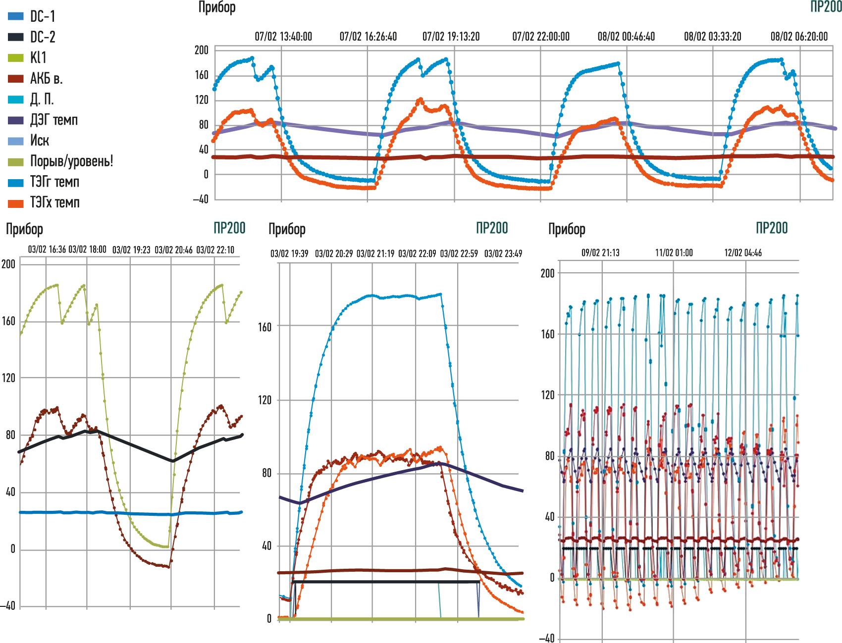 Отображение режимов работы модернизированного подогревателя