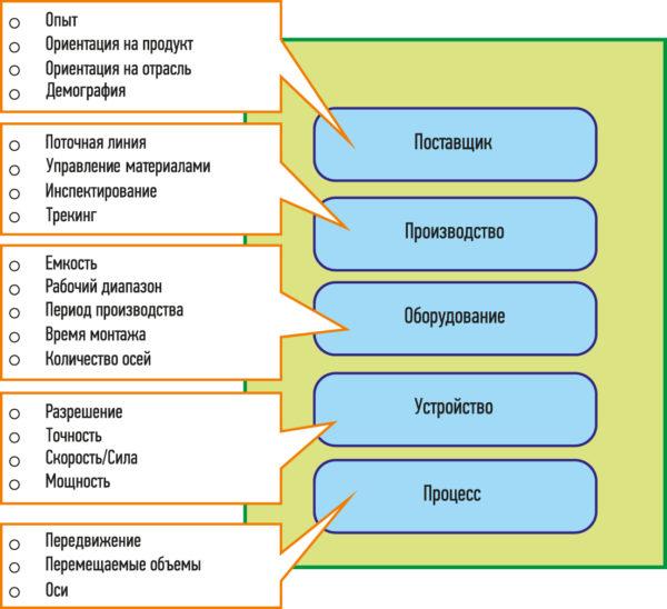Различные уровни модели производственных возможностей