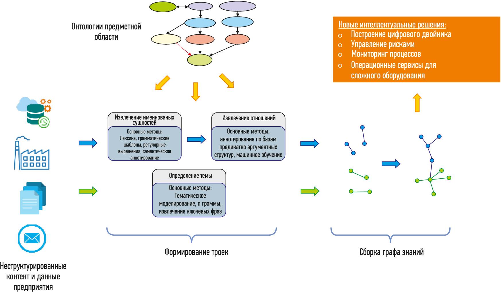 Автоматизированный процесс построения графов знаний