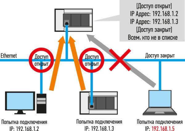 Фильтрация IP-адресов