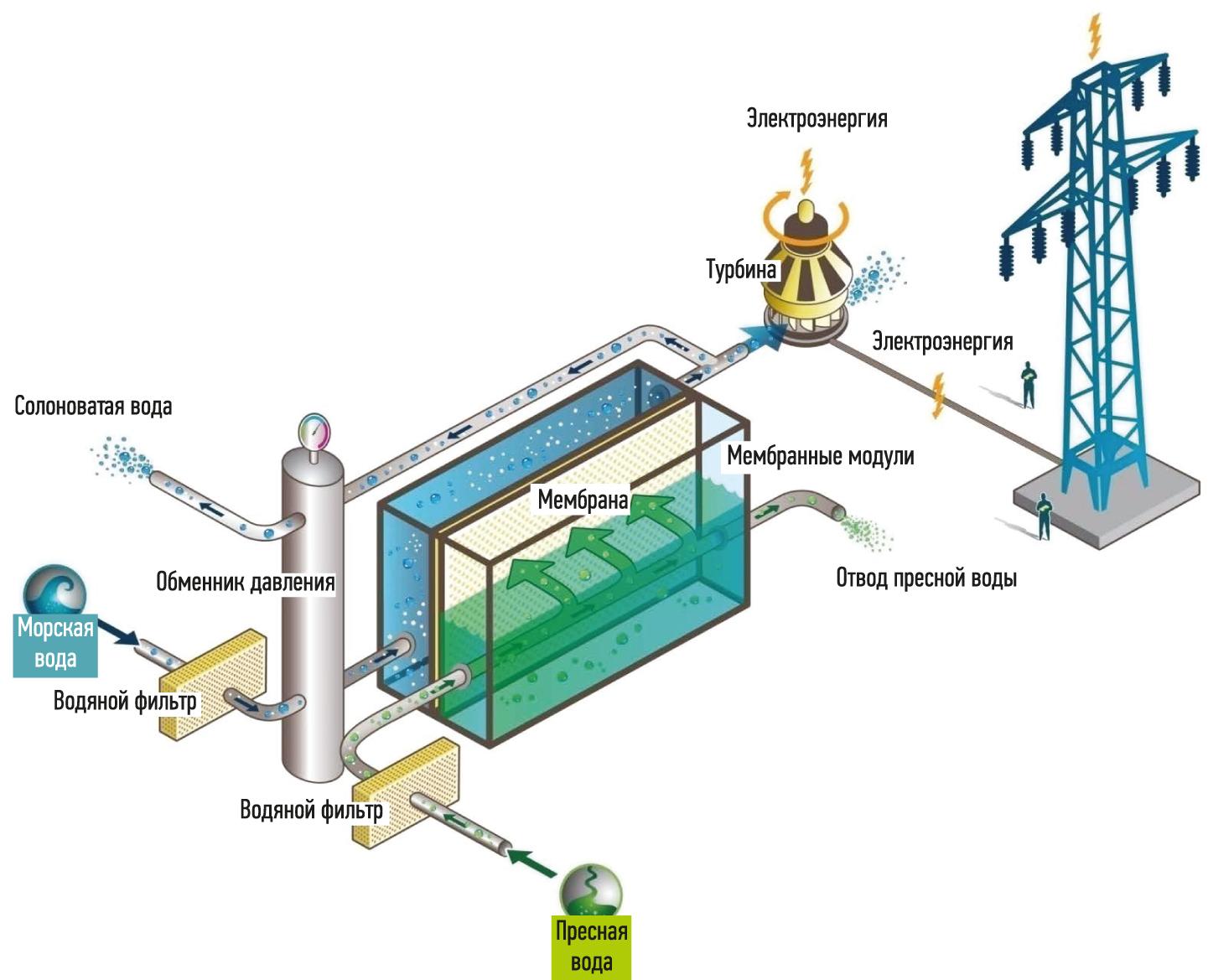Принцип работы осмотической электростанции