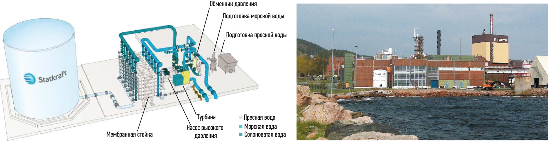 Осмотическая электростанция компании Statkraft