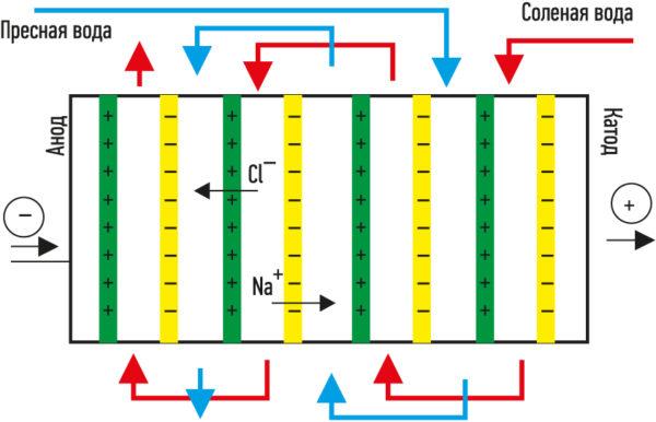 Принцип получения электроэнергии в процессе обратного электродиализа
