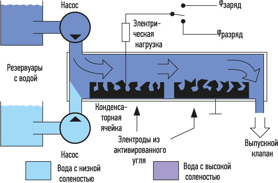 Схематический рисунок устройства Дориано Броджоли