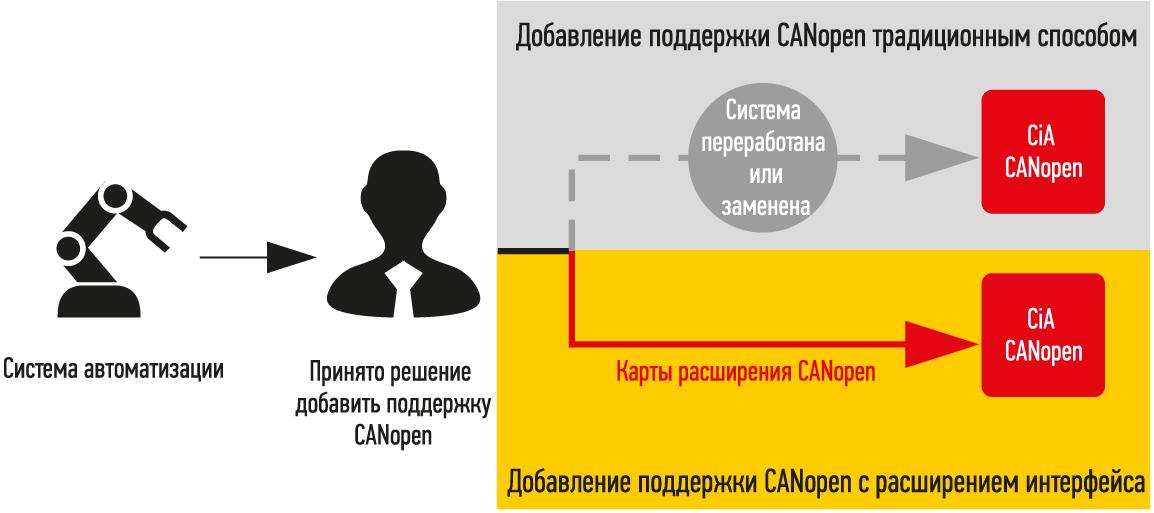 Карты расширения шины CAN позволяют легко добавить поддержку CANopen в уже существующие системы
