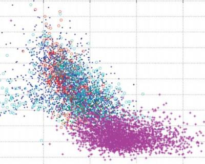 Скаттерограмма корпусов речевых данных NIST