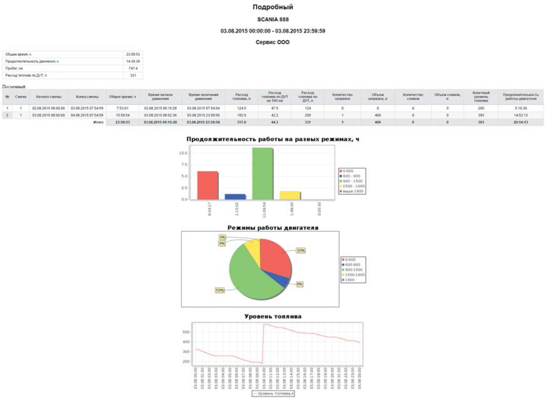 Пример аналитического отчета, сформированного в ПО Web iRZ Online