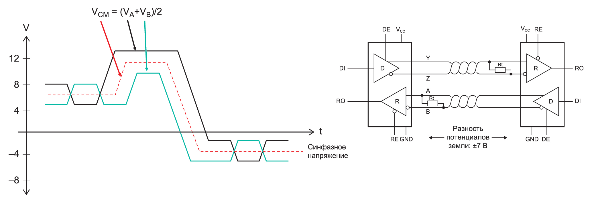 Пояснение параметра CMR на примере трансивера RS 485