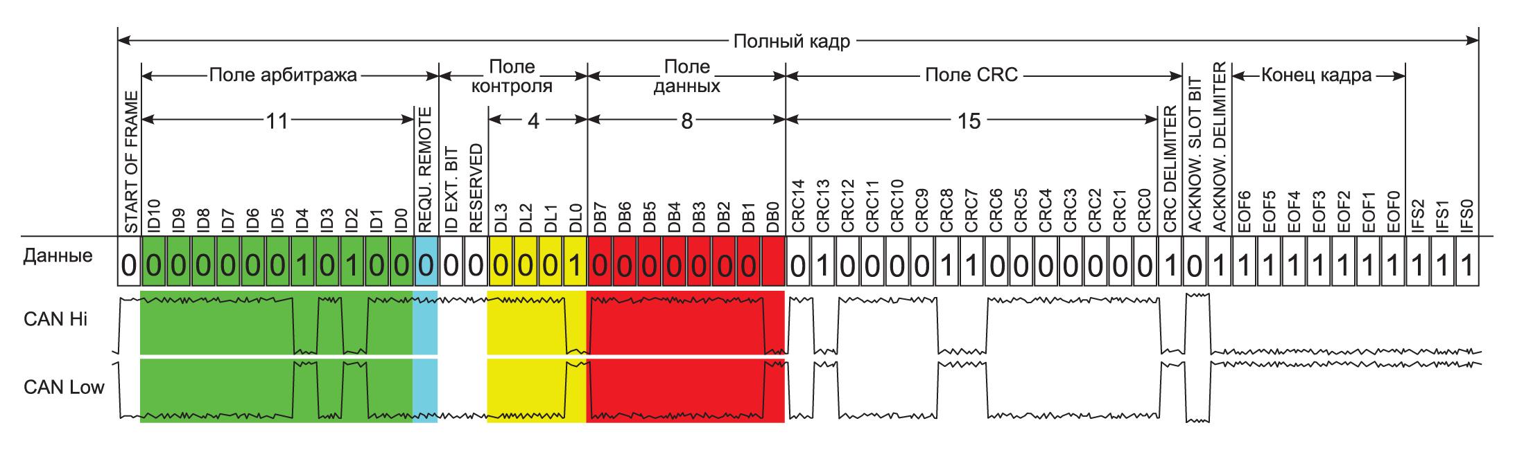 Формат кадра передачи данных CAN