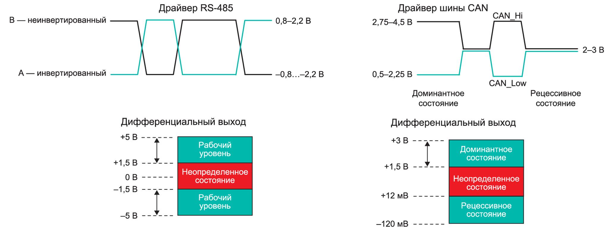 Сравнение допустимых уровней выходных дифференциальных сигналов драйверов RS 485 и CAN