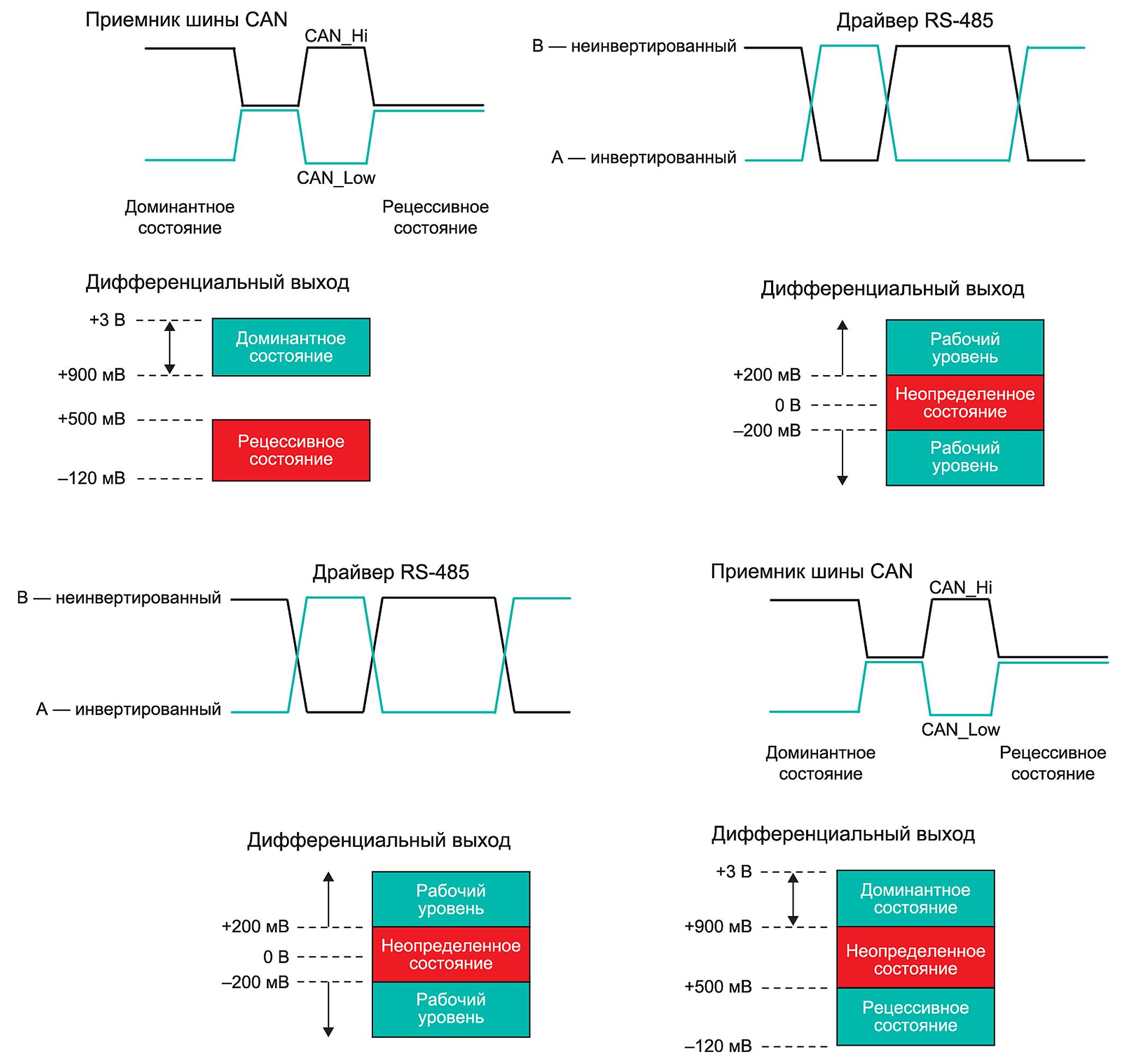 Сравнение допустимых уровней входных дифференциальных сигналов для RS 485 и CAN со стороны приемника