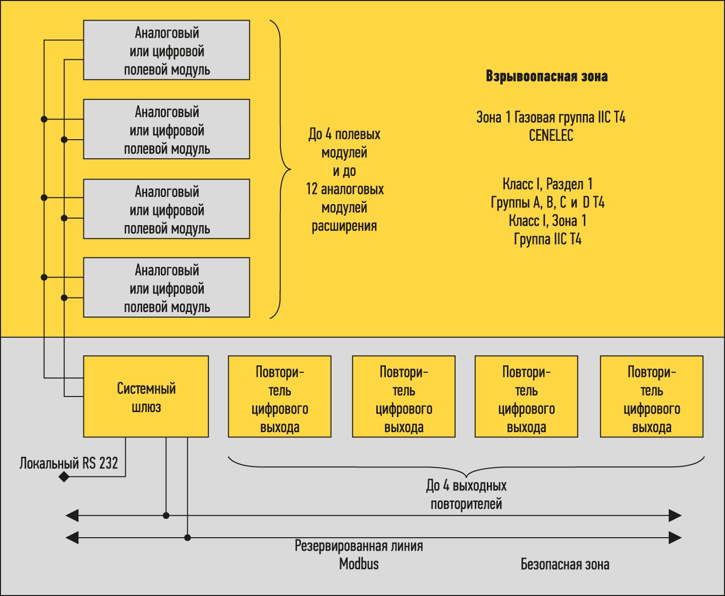Архитектура искробезопасной мультиплексорной системы D2000M