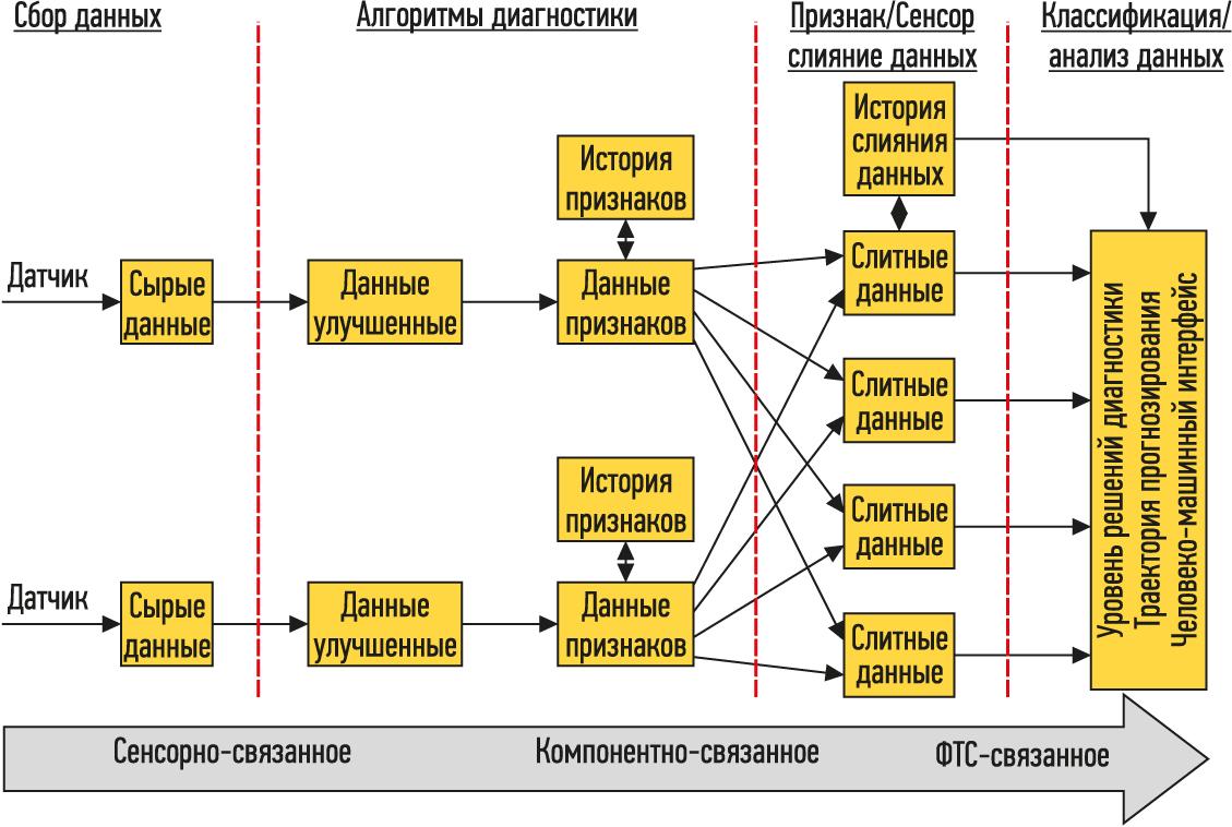 Обобщенная структура объединения сенсорной информации