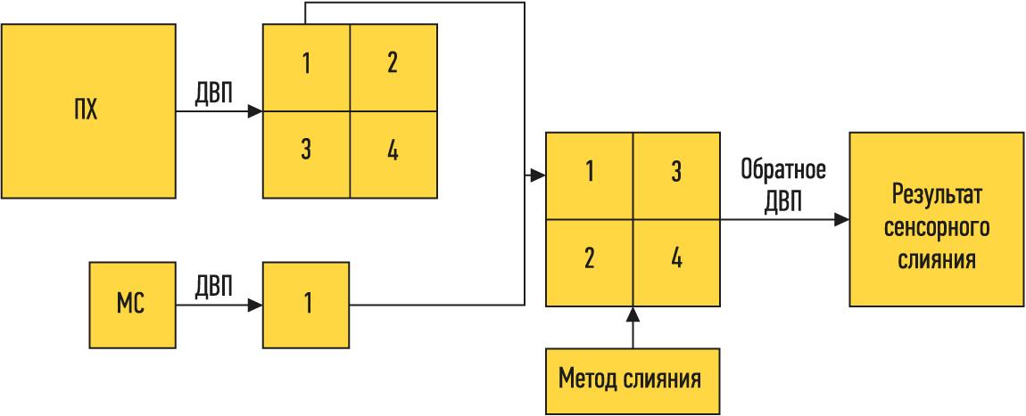 Обобщенная схема для ДВП-методов