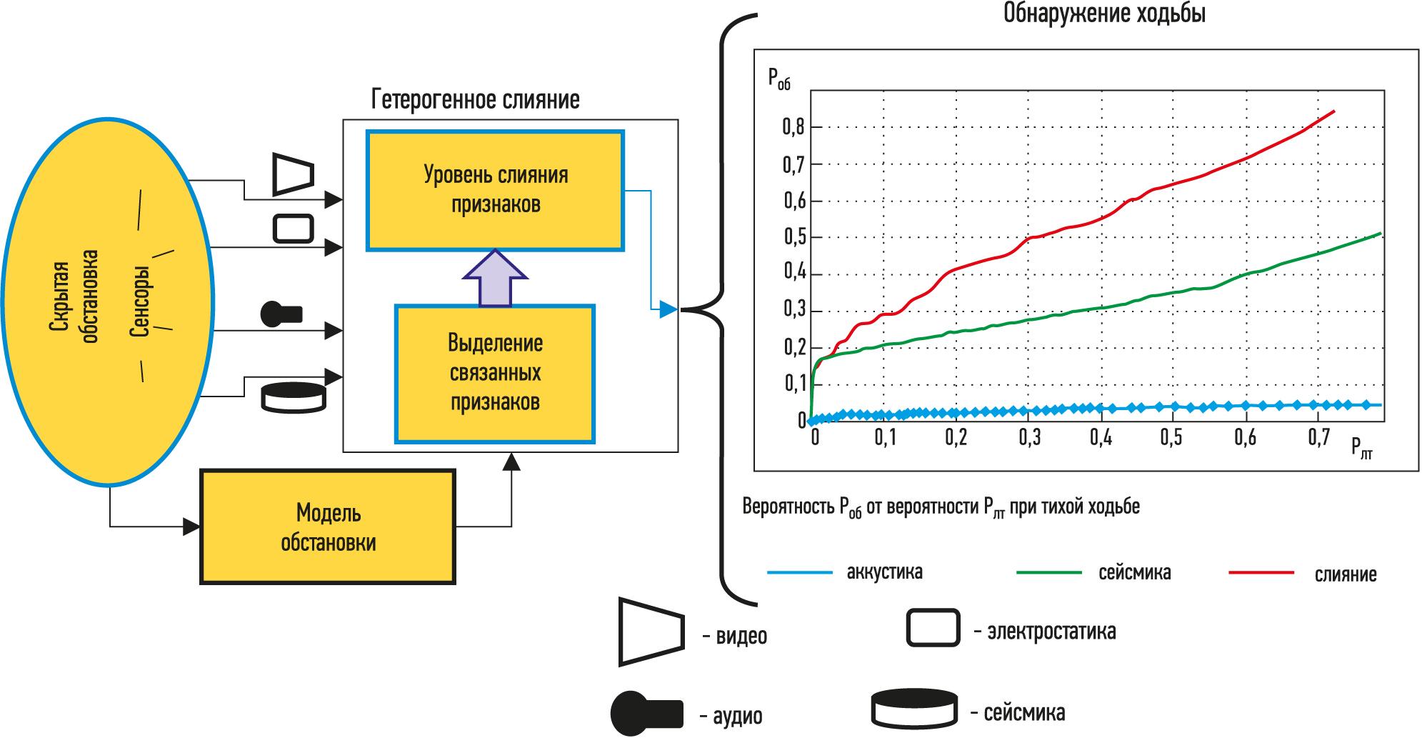 система охраны периметра с сенсорным слиянием