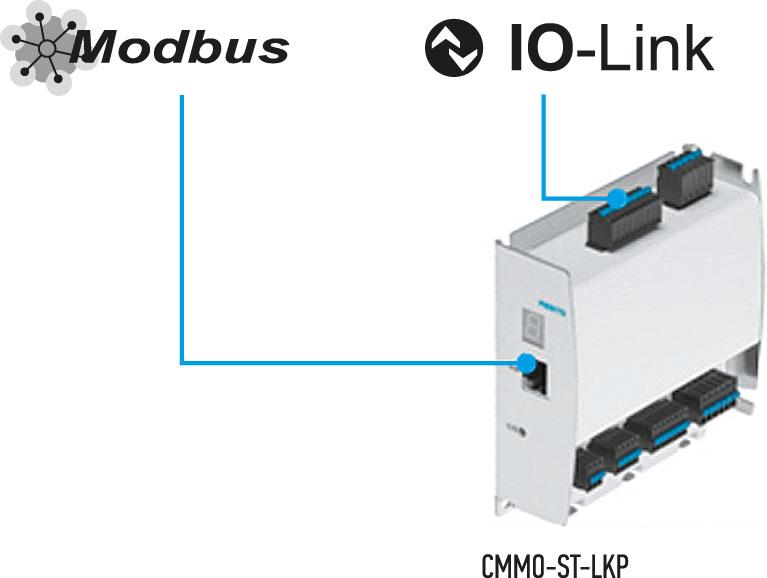Рис. 2. Базовые сетевые возможности CMMO-ST-LKP