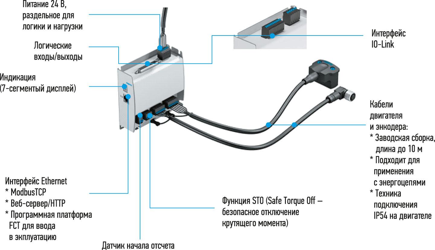 Рис. 4. Электрическое подключение CMMO-ST