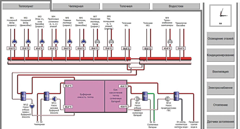 инфраструктура гостиницы - теплопункт