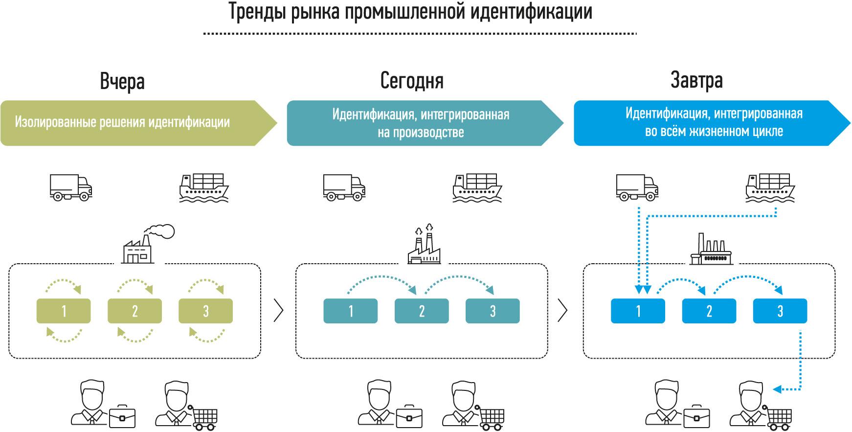 Развитие рынка промышленной идентификации