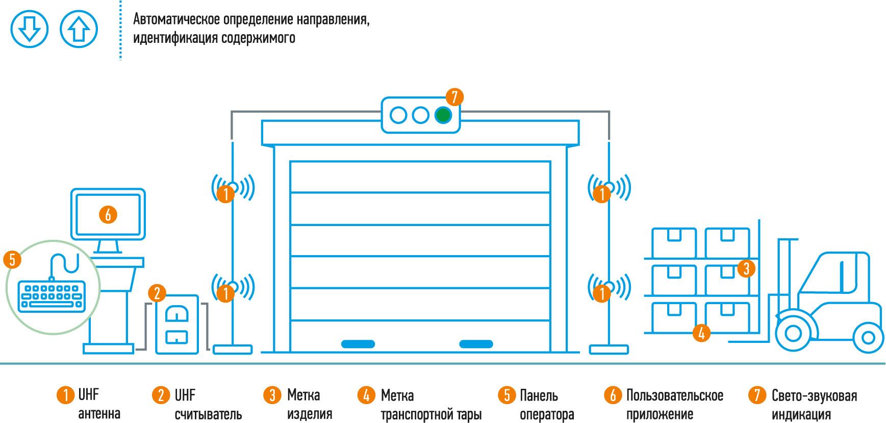 RFID для производственной логистики
