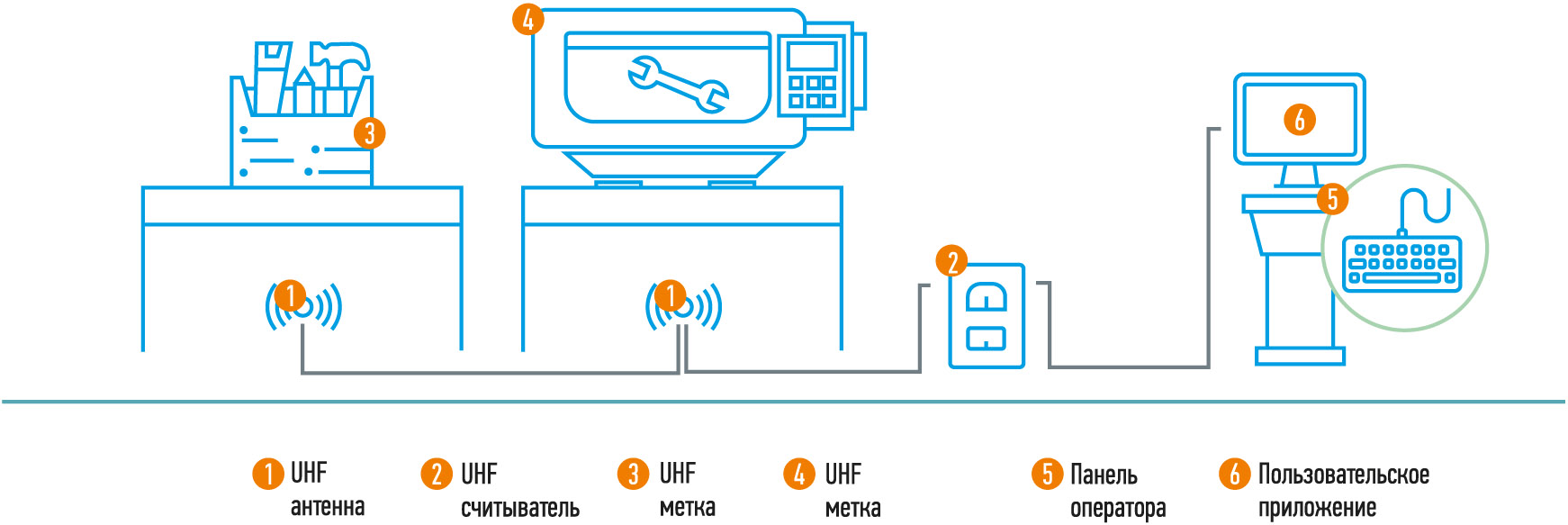 RFID для диспетчеризации и мониторинга