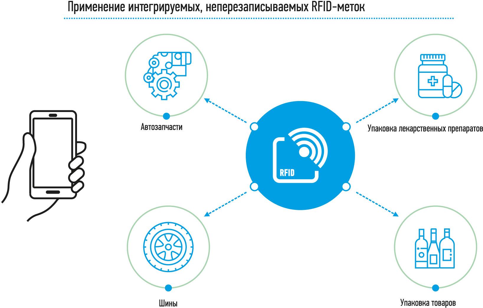 RFID для контроля качества