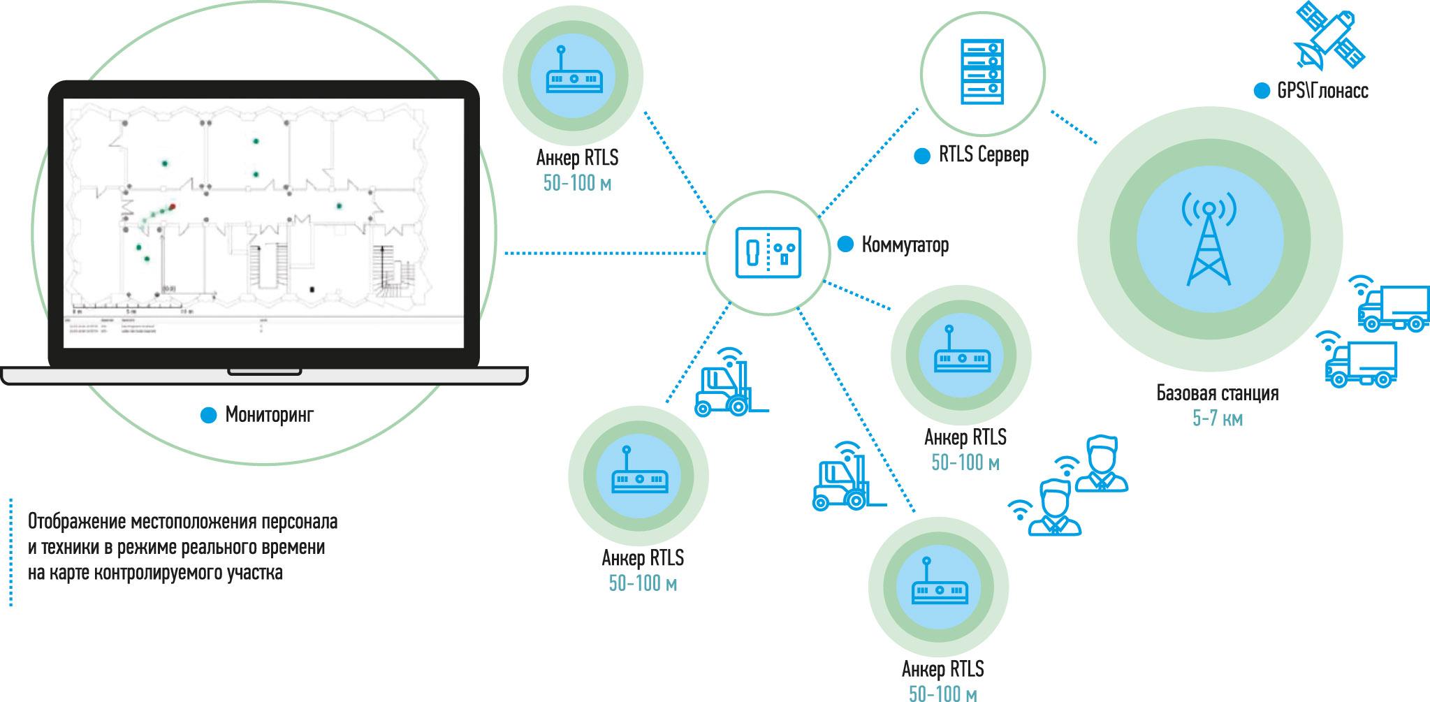RFID для онлайн-мониторинга