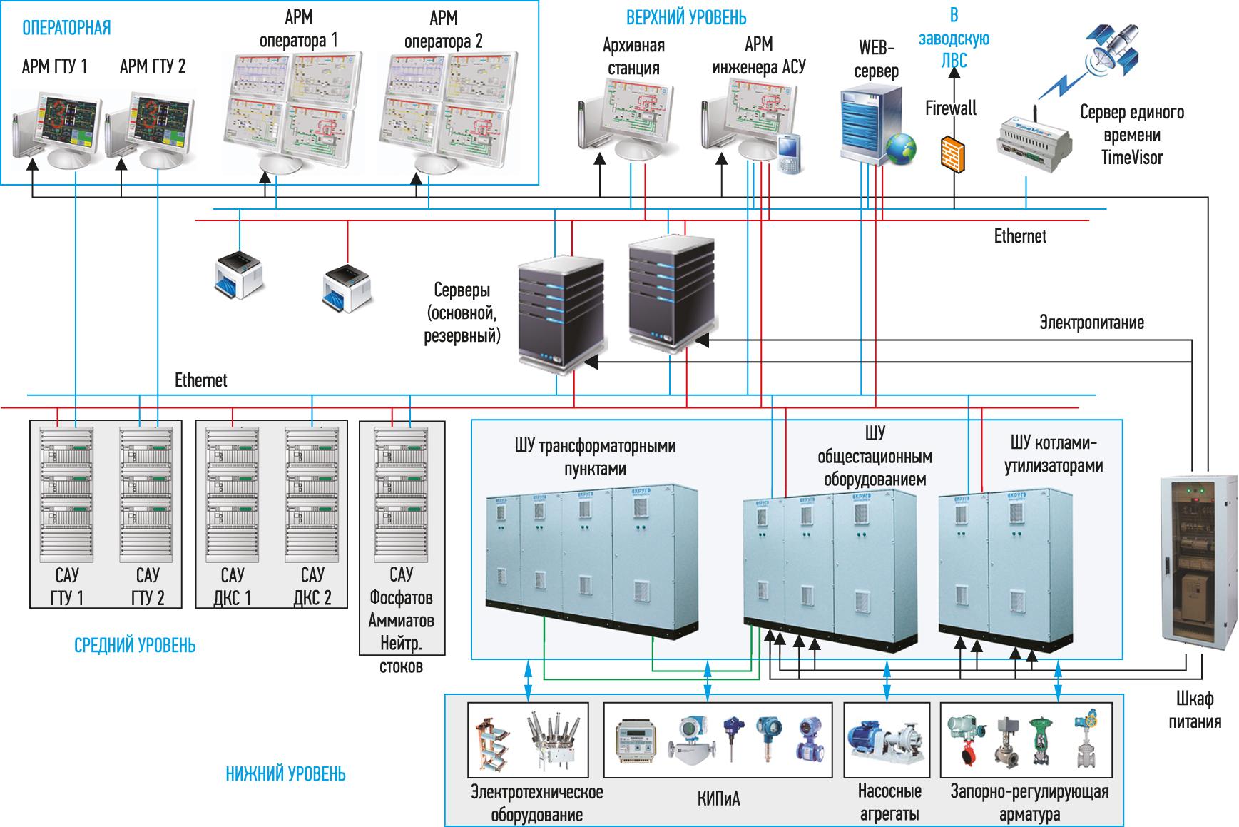 Структурная схема АСУ ТП ГТУ «Маяк-Энергия»