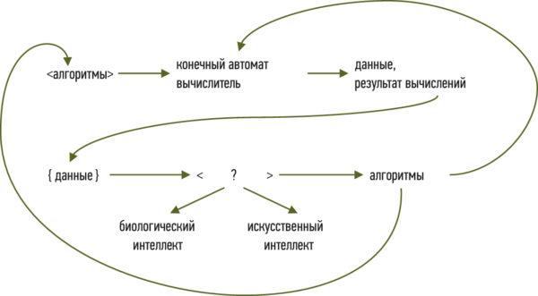 Процессы и компоненты технологий имитации когнитивных функций синтеза алгоритмов вычислений