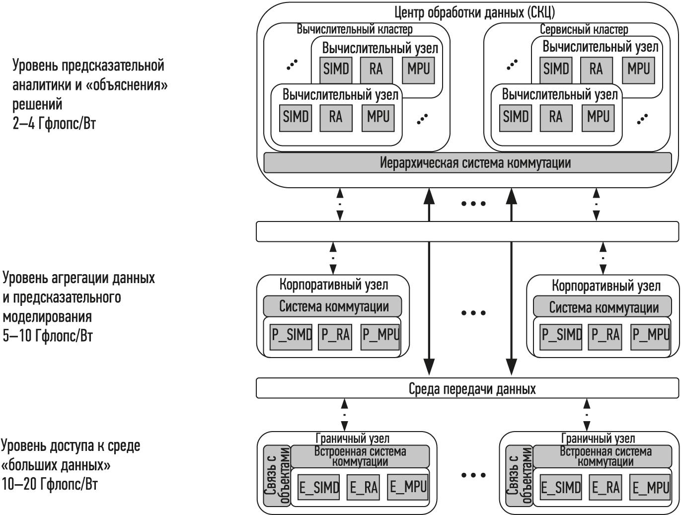 Структура гетерогенной распределенной реконфигурируемой платформы интеллектуальной обработки данных