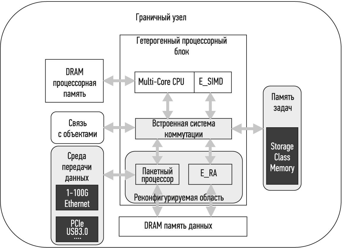 Структура «граничного гетерогенного узла» реконфигурируемой платформы интеллектуальной обработки данных