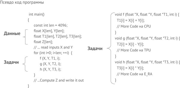 Пример вычисления функции: Z = 5 × f (X, Y) + 3 × g (X, Y) + h (X, Y) в гетерогенной вычислительной среде CPU/TPU/E-RA