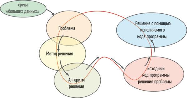 Цикл интеллектуализации вычислительных процедур