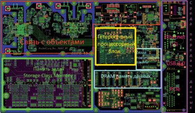Электронные компоненты граничного узла интеллектуальной обработки данных